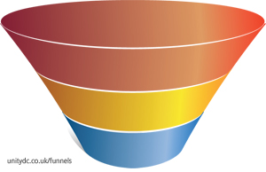 Blank 3-stage sales & marketing funnel diagram