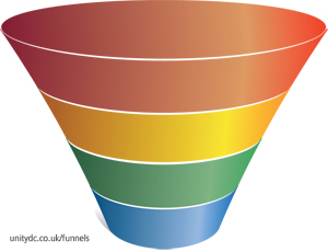Blank 4-stage sales funnel diagram