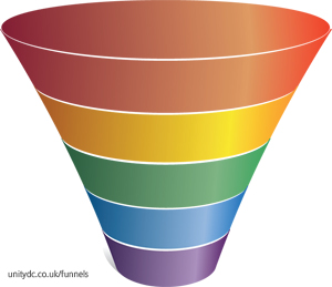 Blank 5-stage marketing funnel diagram